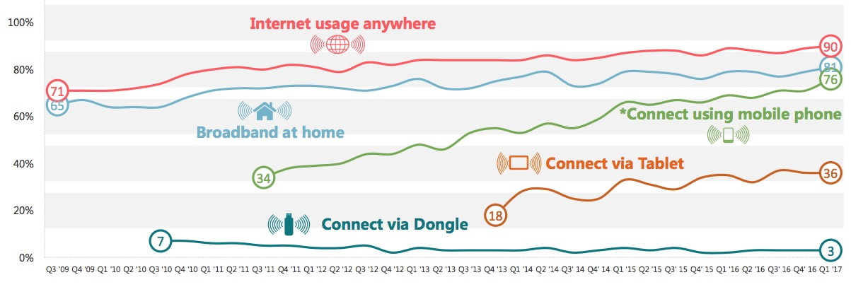 HOW PEOPLE CONNECT TO THE INTERNET